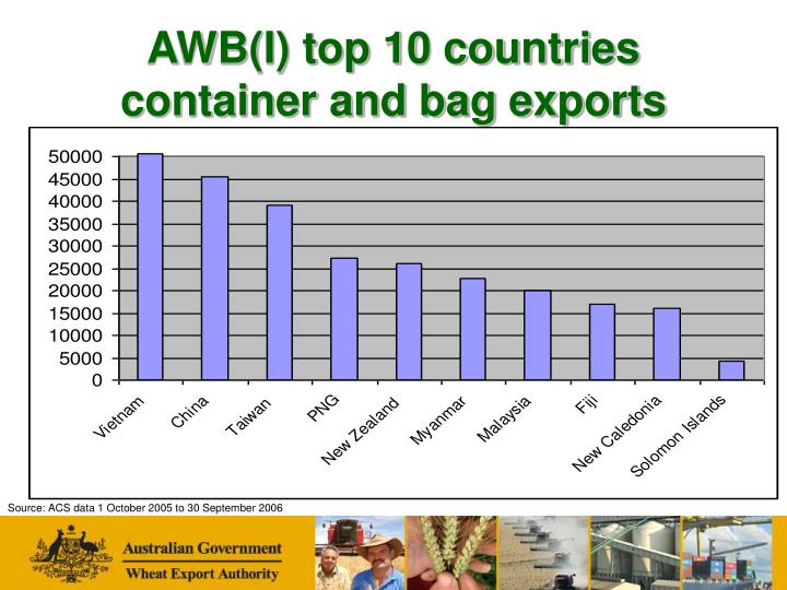 AWB(I) top 10 countries container and bag exports