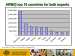 awb i top 10 countries for bulk exports