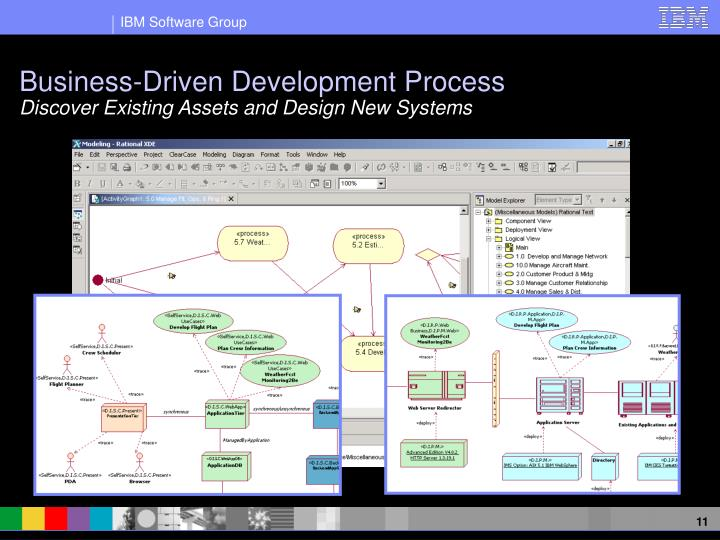Business-Driven Development Process