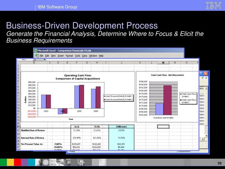 Business-Driven Development Process