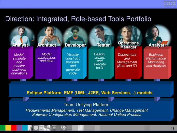 Eclipse Platform, EMF (UML, J2EE, Web Services…) models