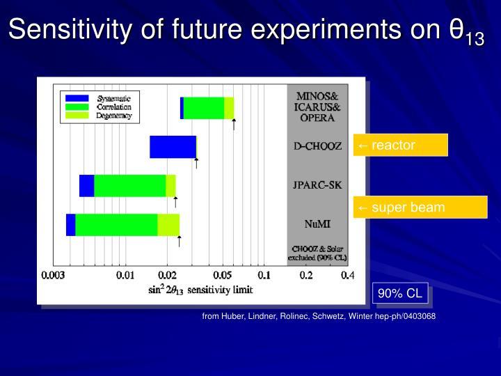 Sensitivity of future experiments