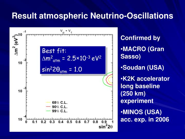Result atmospheric Neutrino-Oscillations