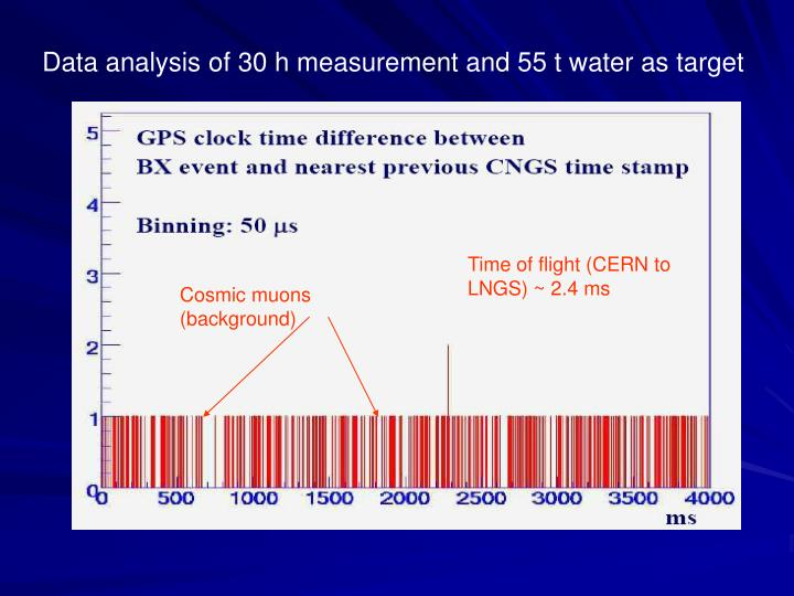 Data analysis of 30 h measurement and 55 t water as target