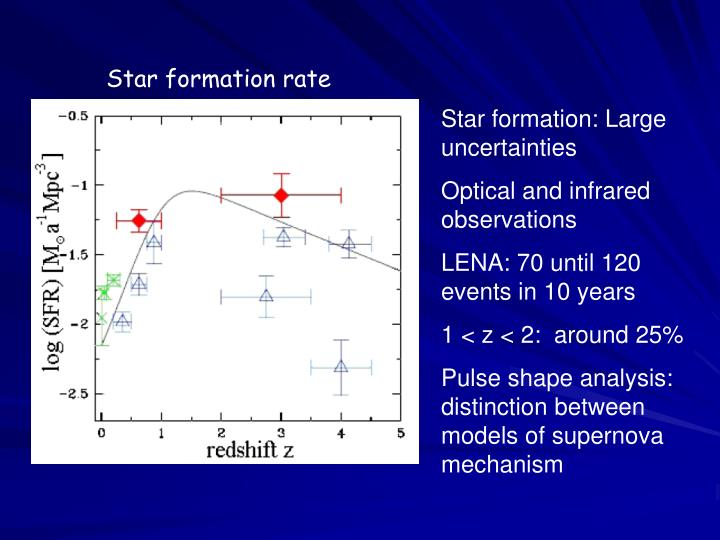 Star formation rate