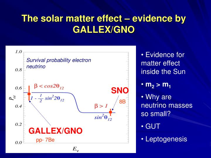 The solar matter effect – evidence by GALLEX/GNO
