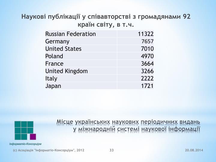 Наукові публікації у співавторстві з громадянами 92 країн світу, в т.ч.