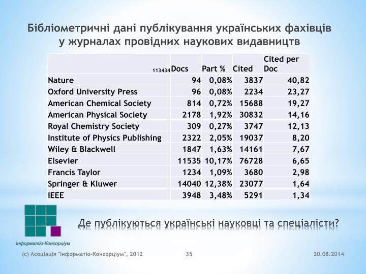 Бібліометричні дані публікування українських фахівців у журналах провідних наукових видавництв