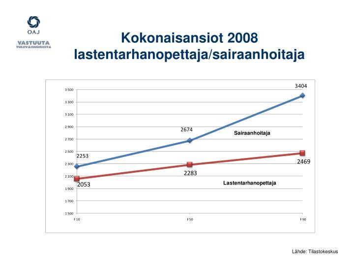 Kokonaisansiot 2008
