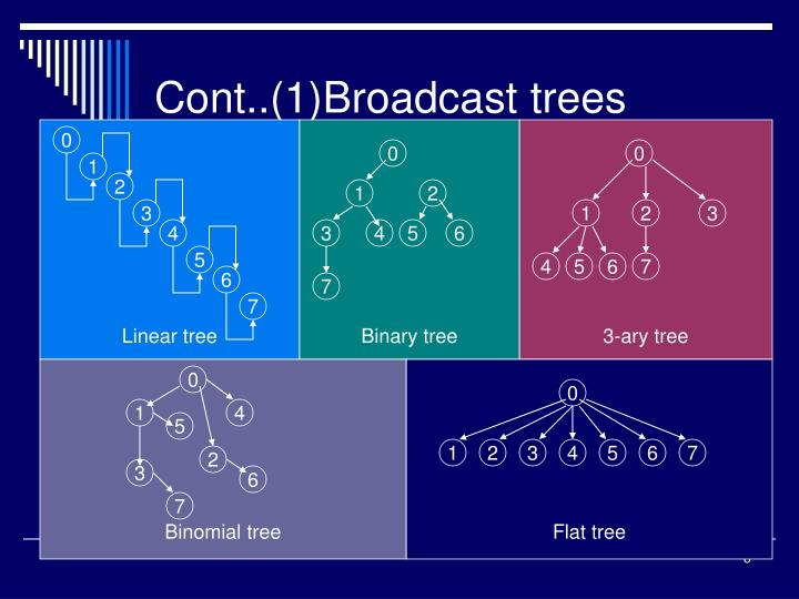Cont..(1)Broadcast trees