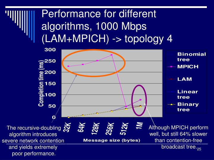 Performance for different algorithms, 1000 Mbps (LAM+MPICH) -> topology 4