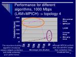 performance for different algorithms 1000 mbps lam mpich topology 4