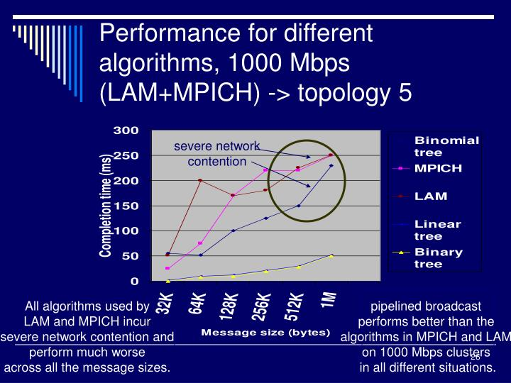 Performance for different algorithms, 1000 Mbps (LAM+MPICH) -> topology 5