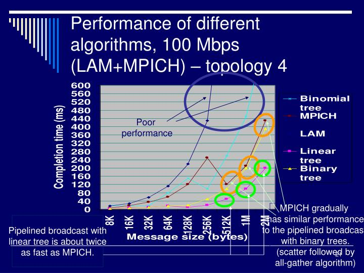 Performance of different algorithms, 100 Mbps (LAM+MPICH) – topology 4