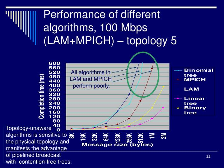 Performance of different algorithms, 100 Mbps (LAM+MPICH) – topology 5
