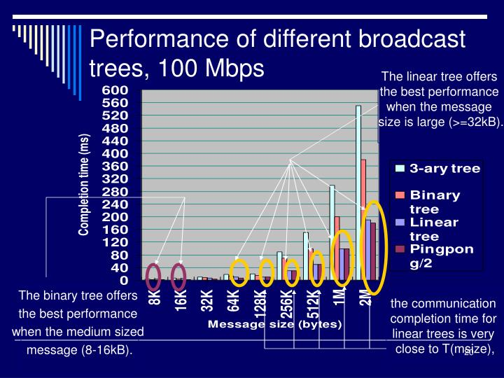Performance of different broadcast trees, 100 Mbps