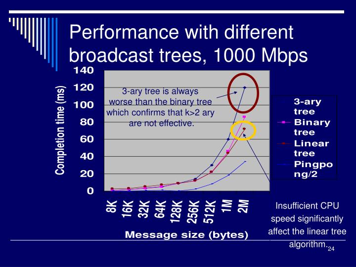 Performance with different broadcast trees, 1000 Mbps