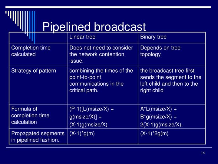 Pipelined broadcast
