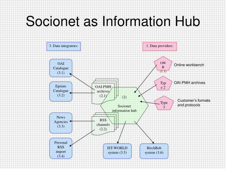 3. Data integrators: