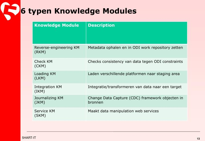 6 typen Knowledge Modules