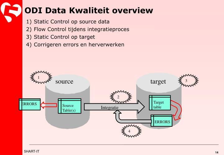 ODI Data Kwaliteit overview