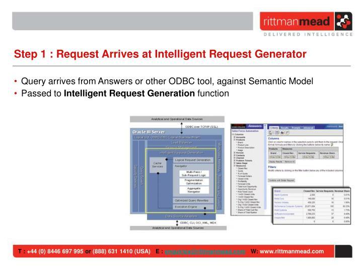 Step 1 : Request Arrives at Intelligent Request Generator