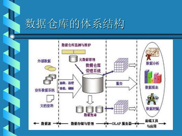 数据仓库的体系结构