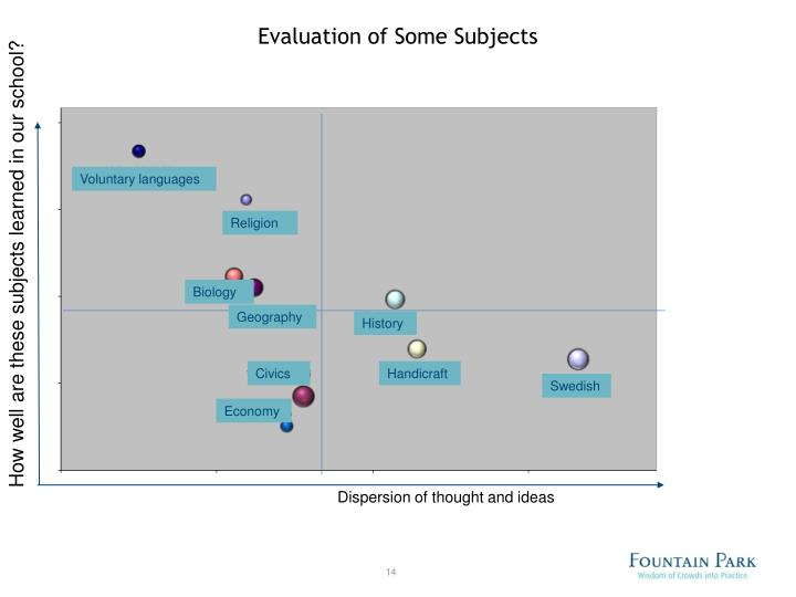 Evaluation of Some Subjects