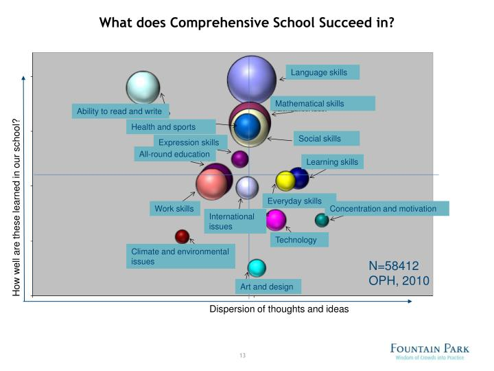 What does Comprehensive School Succeed in?