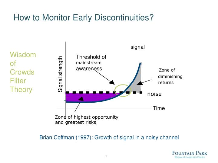 How to Monitor Early Discontinuities?