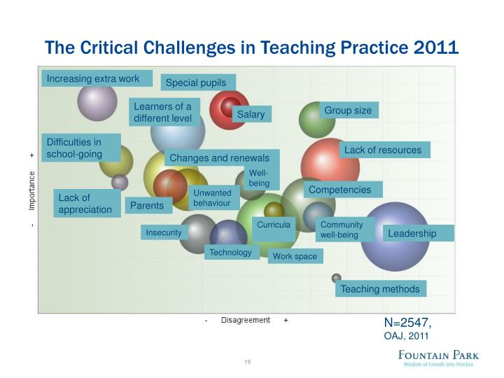 The Critical Challenges in Teaching Practice 2011