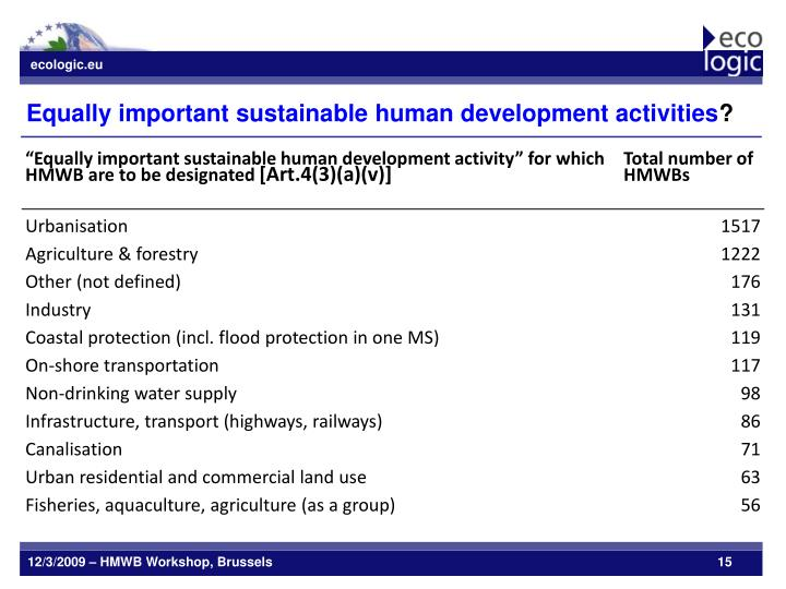 Equally important sustainable human development activities