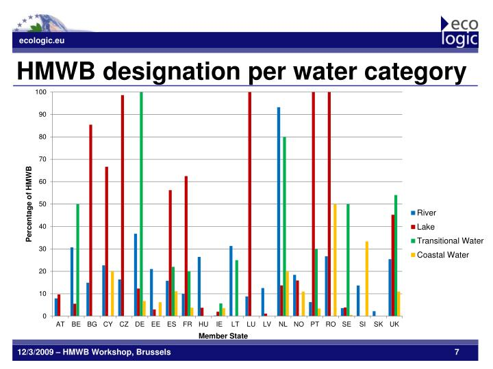 HMWB designation per water category