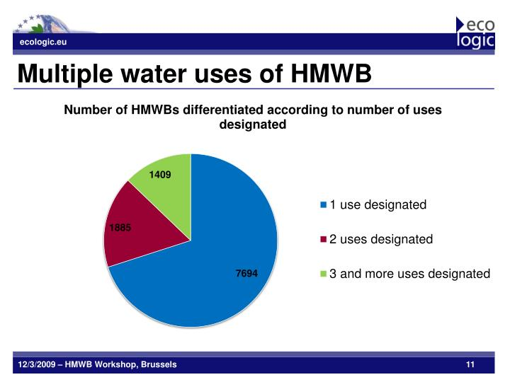 Multiple water uses of HMWB