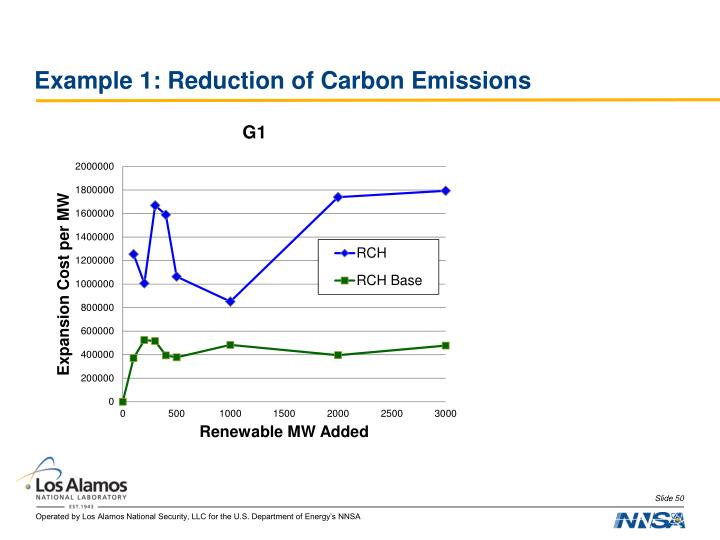 Example 1: Reduction of Carbon Emissions