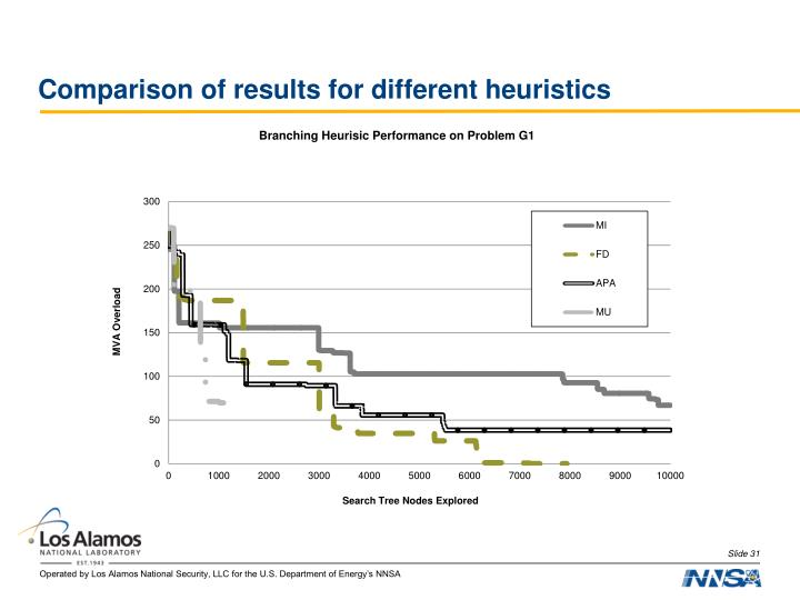 Comparison of results for different heuristics