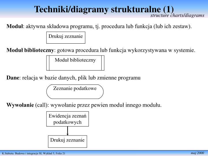 Techniki/diagramy strukturalne (1)