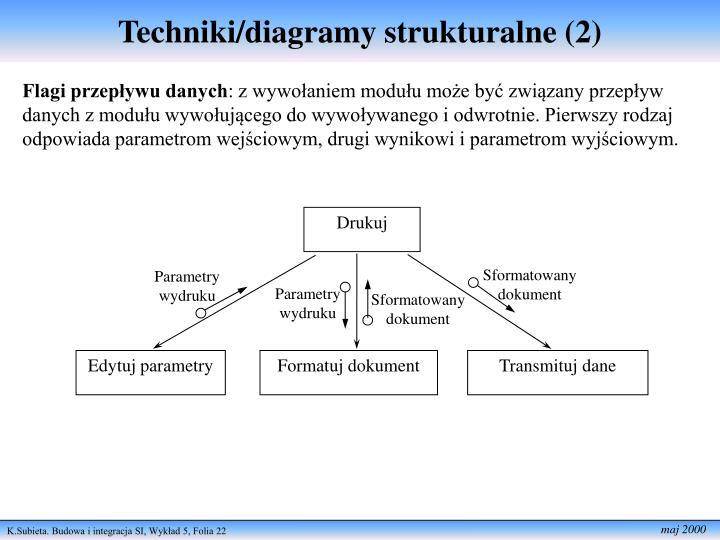 Techniki/diagramy strukturalne (2)