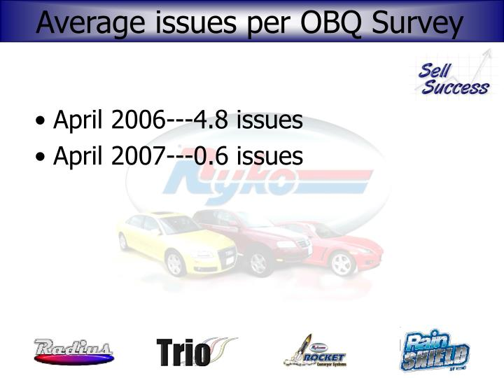 Average issues per OBQ Survey