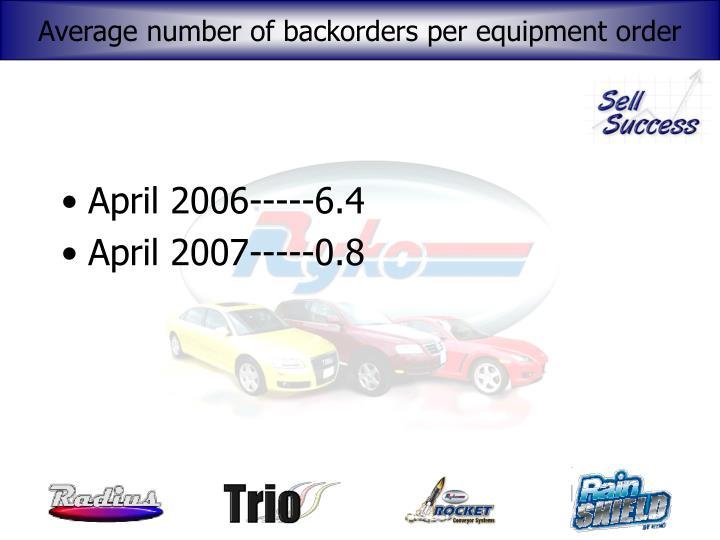 Average number of backorders per equipment order