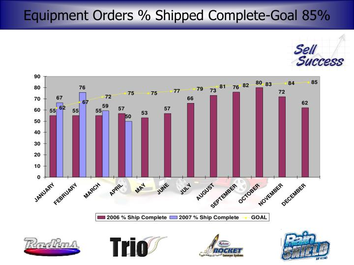 Equipment Orders % Shipped Complete-Goal 85%