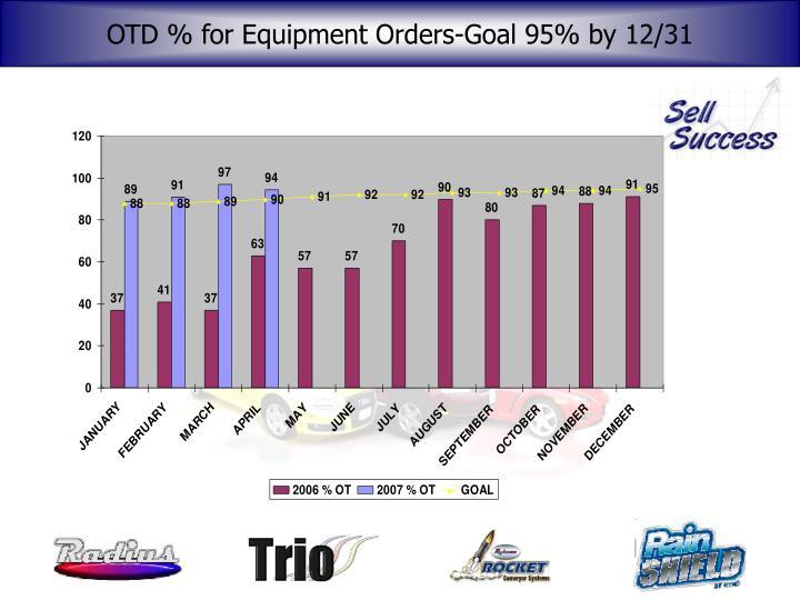 OTD % for Equipment Orders-Goal 95% by 12/31