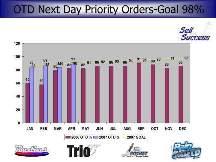 OTD Next Day Priority Orders-Goal 98%