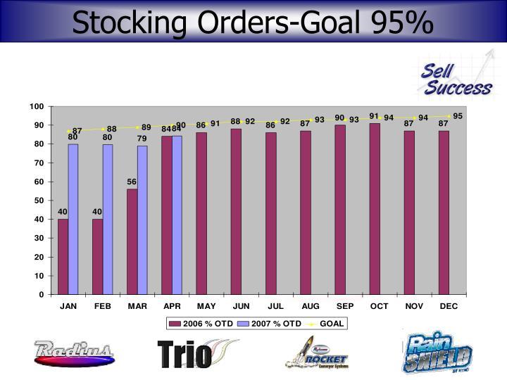 Stocking Orders-Goal 95%