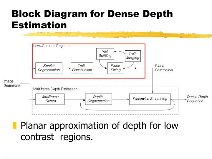 Block Diagram for Dense Depth Estimation