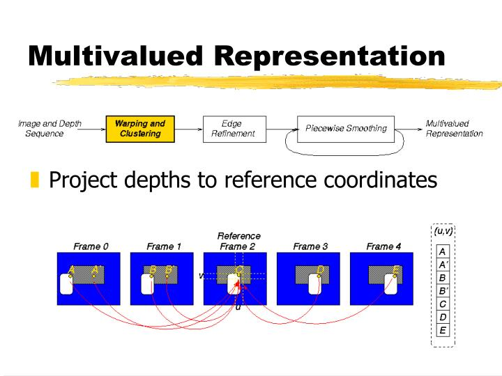 Multivalued Representation