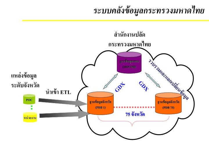 ระบบคลังข้อมูลกระทรวงมหาดไทย