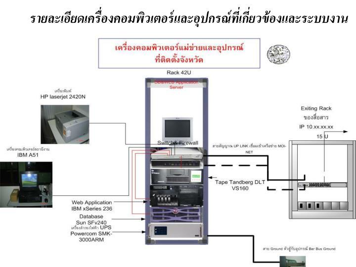 รายละเอียดเครื่องคอมพิวเตอร์และอุปกรณ์ที่เกี่ยวข้องและระบบงาน