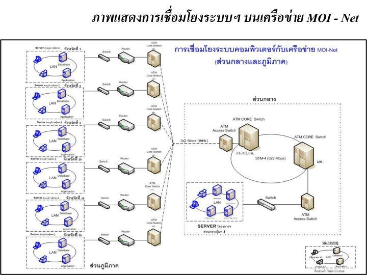 ภาพแสดงการเชื่อมโยงระบบฯ บนเครือข่าย