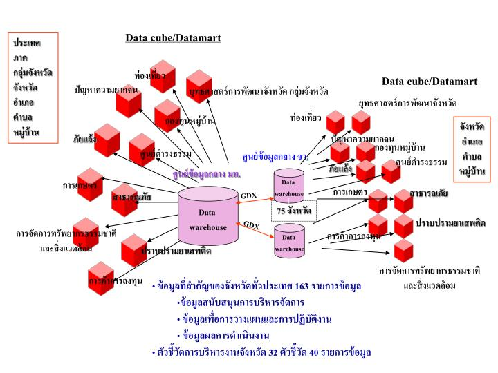 Data cube/Datamart